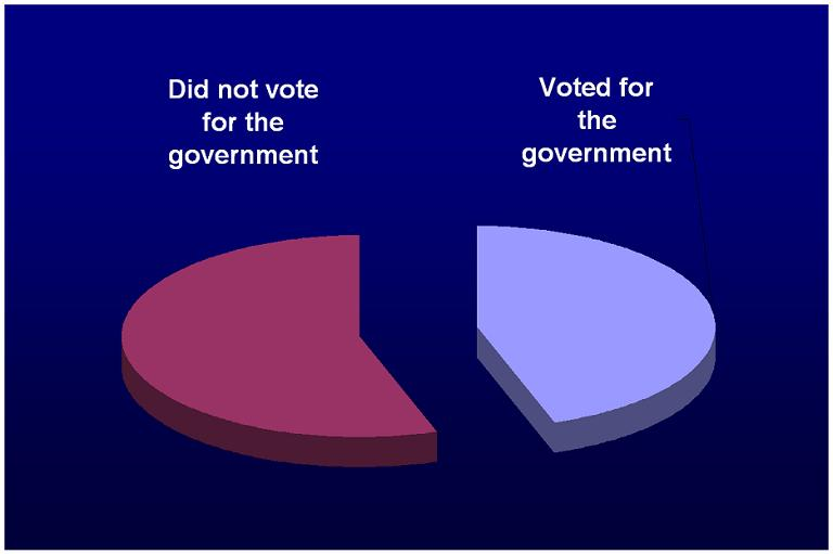 In a democracy, which majority governs?